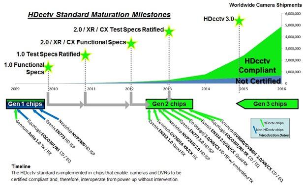 HDcctv chip migration